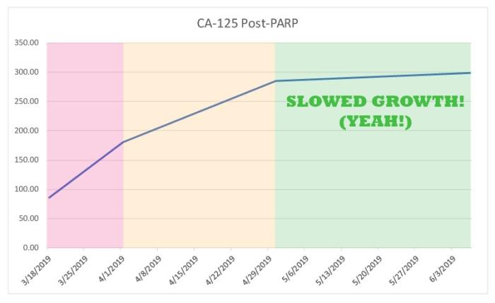 PARP-Graph